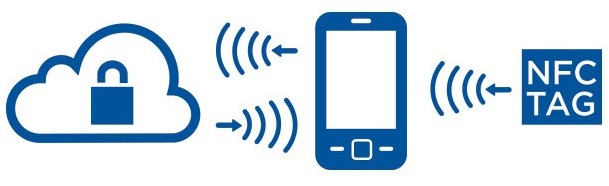NFC e cloud para gestão de ativos